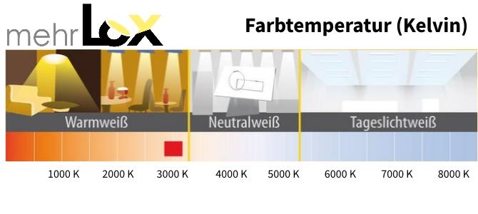 Farbtemperatur Kelvin Und Lichtfarben