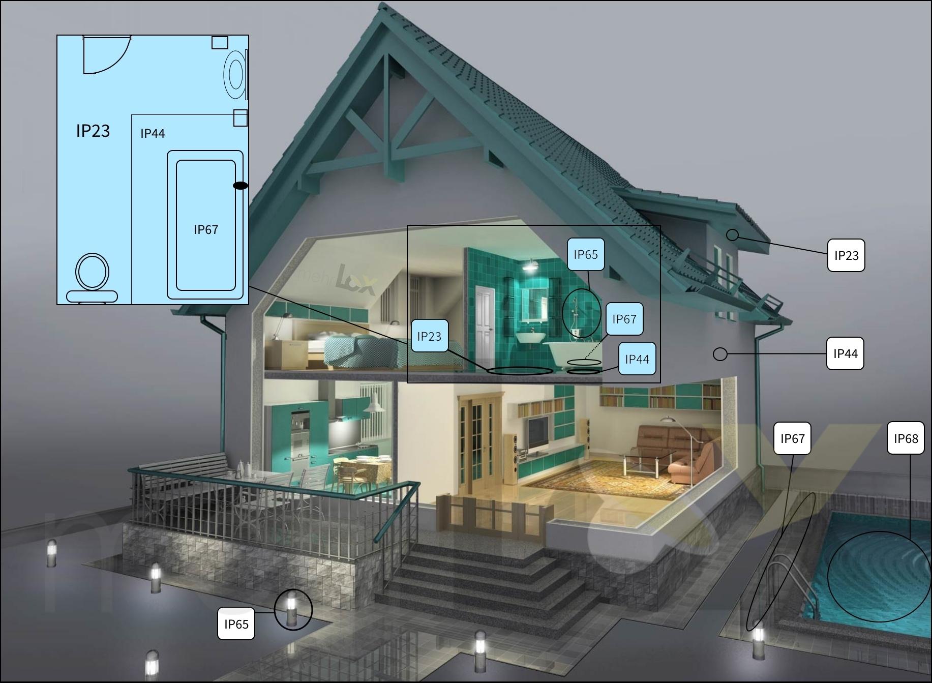 IP-Schutz-Beispiel-Grafik-Zonen-Innen-Außen